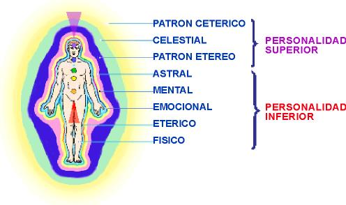 Cuerpos Sutiles